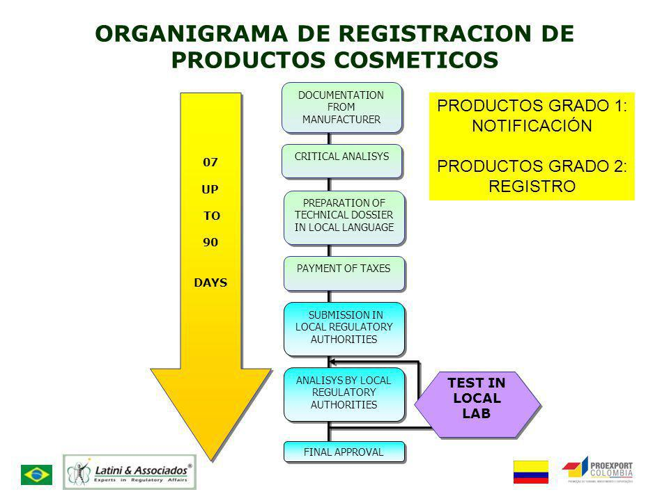 ORGANIGRAMA DE REGISTRACION DE PRODUCTOS COSMETICOS DOCUMENTATION FROM MANUFACTURER CRITICAL ANALISYS PREPARATION OF TECHNICAL DOSSIER IN LOCAL LANGUA