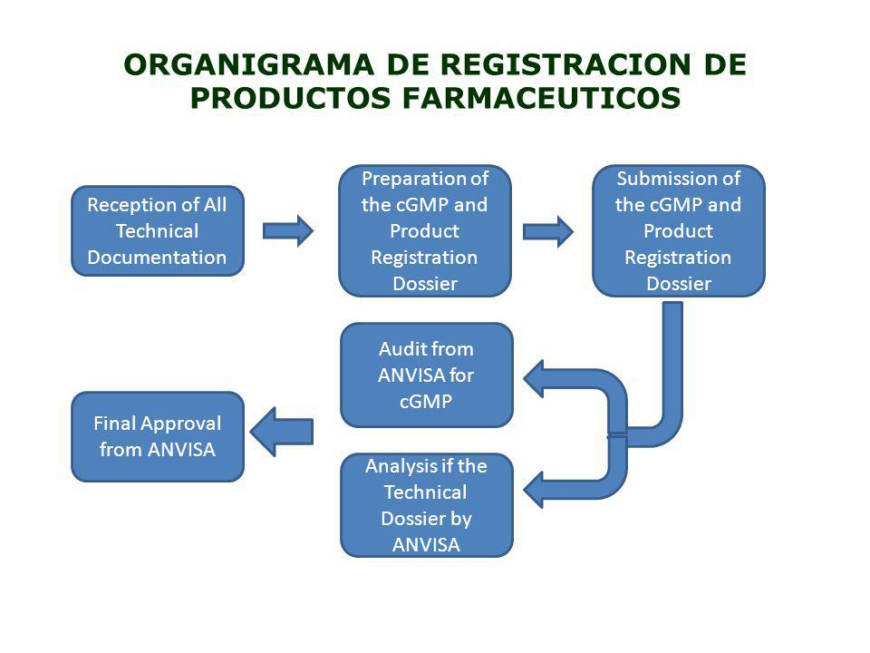 ORGANIGRAMA DE REGISTRACION DE PRODUCTOS FARMACEUTICOS Reception of All Technical Documentation Preparation of the cGMP and Product Registration Dossi