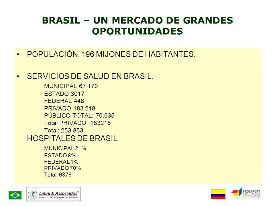 POPULACIÓN: 196 MIJONES DE HABITANTES. SERVICIOS DE SALUD EN BRASIL: MUNICIPAL 67.170 ESTADO 3017 FEDERAL 448 PRIVADO 183 218 PÚBLICO TOTAL: 70.635 To