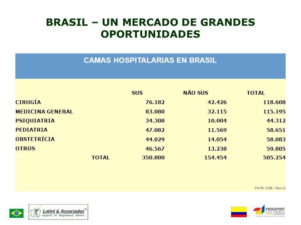 BRASIL – UN MERCADO DE GRANDES OPORTUNIDADES CAMAS HOSPITALARIAS EN BRASIL SUSNÃO SUSTOTAL CIRUGÍA76.18242.426118.608 MEDICINA GENERAL83.08032.115115.