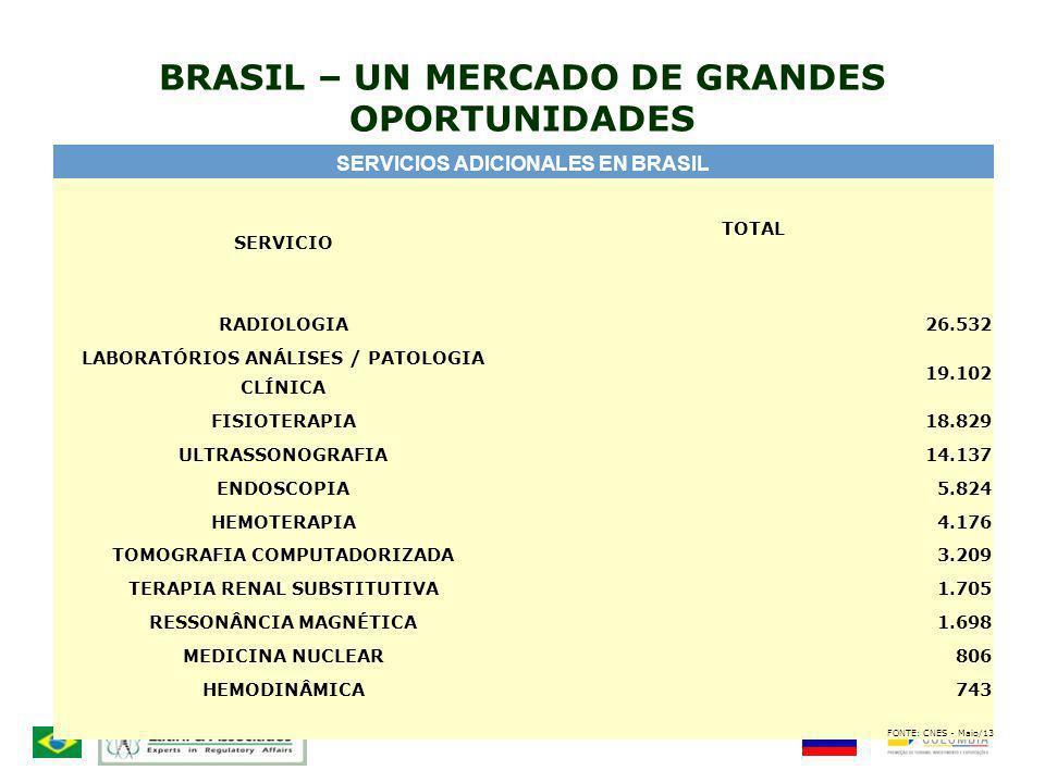 BRASIL – UN MERCADO DE GRANDES OPORTUNIDADES SERVICIOS ADICIONALES EN BRASIL SERVICIO TOTAL RADIOLOGIA26.532 LABORATÓRIOS ANÁLISES / PATOLOGIA CLÍNICA