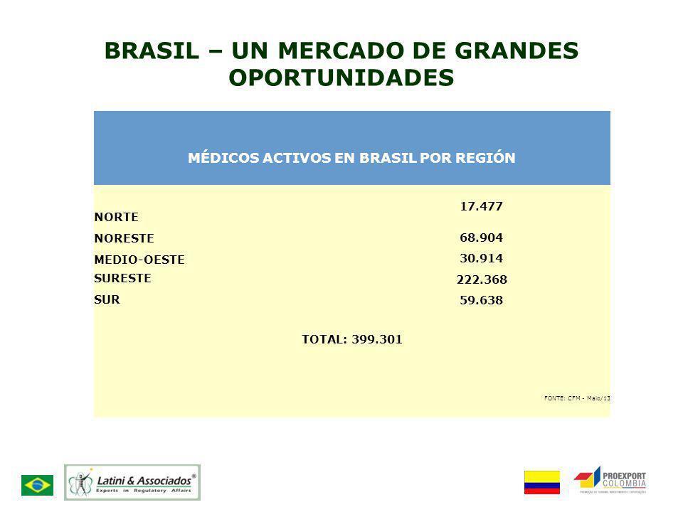 BRASIL – UN MERCADO DE GRANDES OPORTUNIDADES MÉDICOS ACTIVOS EN BRASIL POR REGIÓN NORTE 17.477 NORESTE68.904 MEDIO-OESTE30.914 SURESTE 222.368 SUR 59.