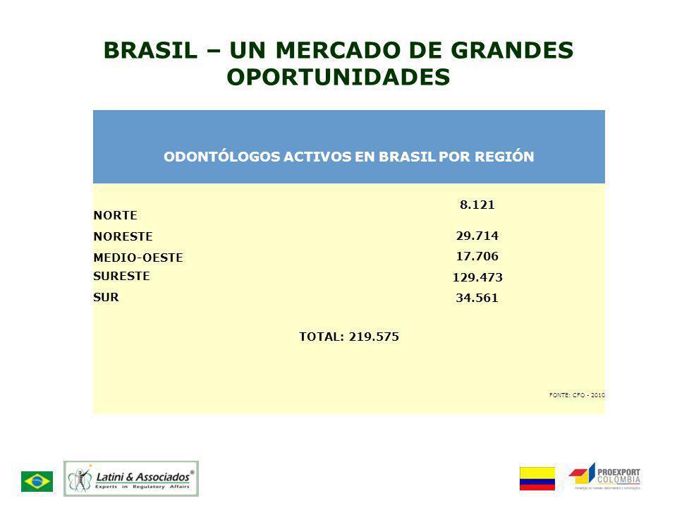 BRASIL – UN MERCADO DE GRANDES OPORTUNIDADES ODONTÓLOGOS ACTIVOS EN BRASIL POR REGIÓN NORTE 8.121 NORESTE29.714 MEDIO-OESTE17.706 SURESTE 129.473 SUR