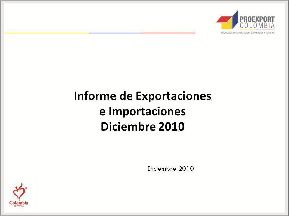Exportaciones no tradicionales (enero - diciembre 2010): Volumen Agroindustria, el macrosector que presentó la mayor contracción en el volumen exportado con una reducción de 26,1%.