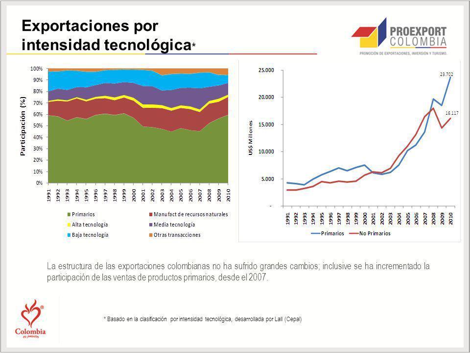 La estructura de las exportaciones colombianas no ha sufrido grandes cambios; inclusive se ha incrementado la participación de las ventas de productos primarios, desde el 2007.