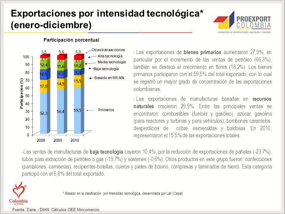 Exportaciones por intensidad tecnológica* (enero-diciembre) Fuente: Dane - DIAN. Cálculos OEE Mincomercio - Las exportaciones de bienes primarios aume