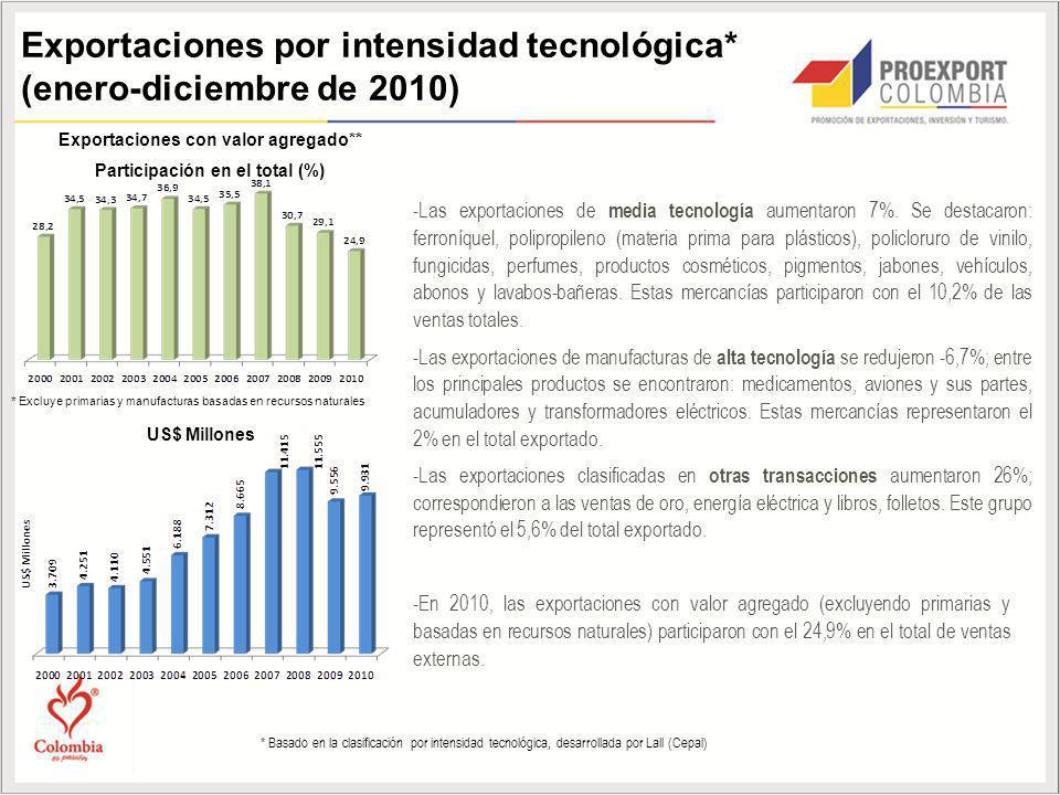 Exportaciones con valor agregado** Participación en el total (%) -Las exportaciones de media tecnología aumentaron 7%. Se destacaron: ferroníquel, pol