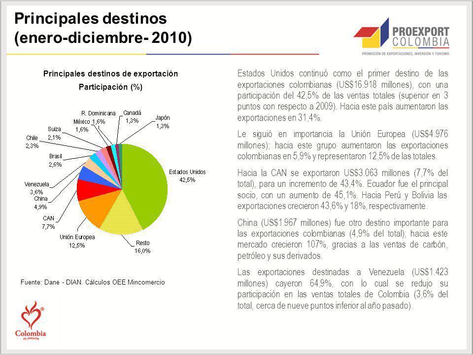 Principales destinos (enero-diciembre- 2010) Principales destinos de exportación Participación (%) Fuente: Dane - DIAN. Cálculos OEE Mincomercio Estad