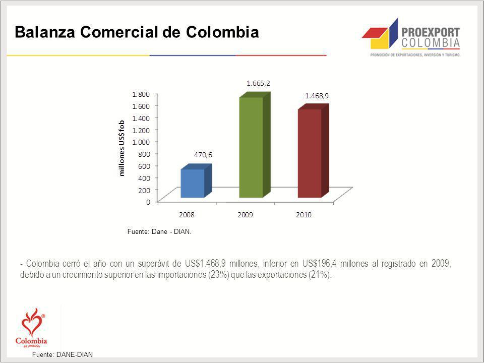 Balanza Comercial de Colombia - Colombia cerró el año con un superávit de US$1.468,9 millones, inferior en US$196,4 millones al registrado en 2009, de