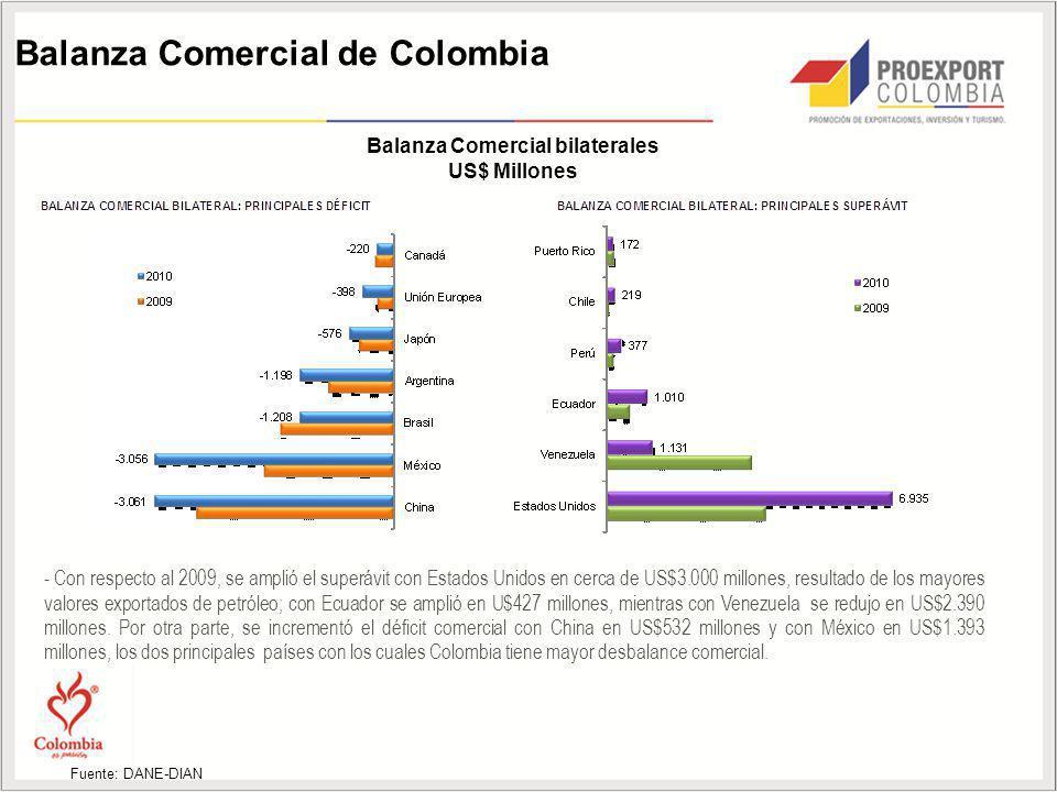 Balanza Comercial de Colombia - Con respecto al 2009, se amplió el superávit con Estados Unidos en cerca de US$3.000 millones, resultado de los mayore
