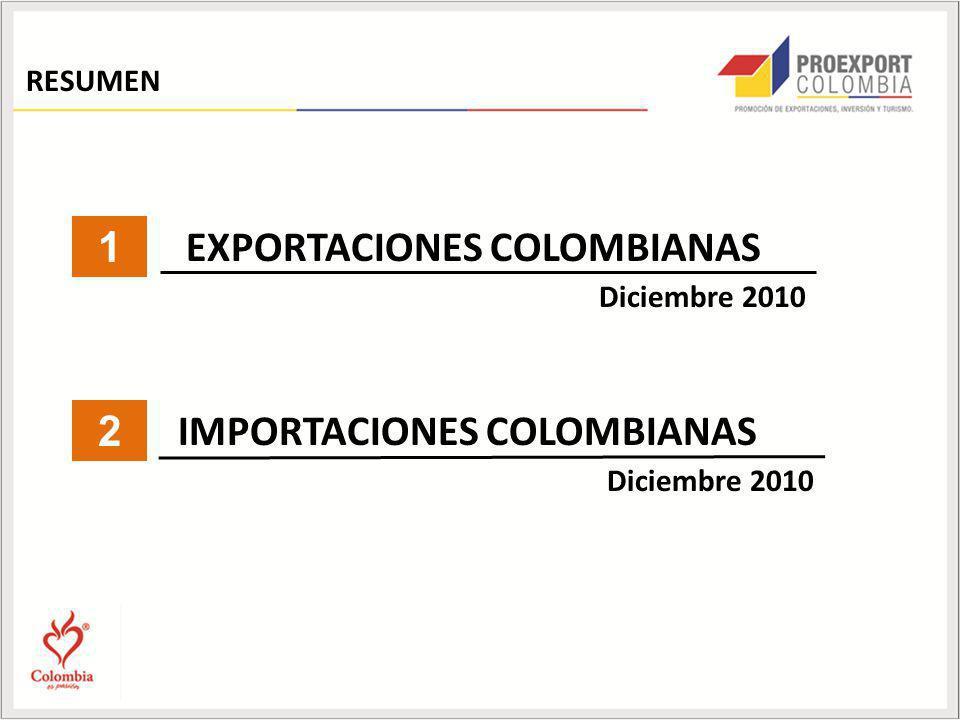 Algunos productos exportados (enero-diciembre de 2010) -Se recuperó la dinámica de algunos productos; en el 2010, de las 10 principales subpartidas por las que se registran exportaciones en Colombia, solamente 1 presentó tasa negativa de crecimiento (banano), mientras que en 2009 el decrecimiento se observaba en 5 subpartidas.