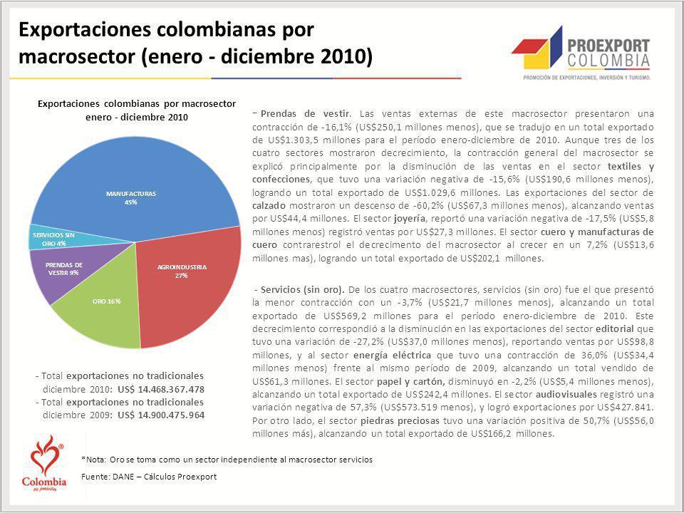 *Nota: Oro se toma como un sector independiente al macrosector servicios Fuente: DANE – Cálculos Proexport Exportaciones colombianas por macrosector (