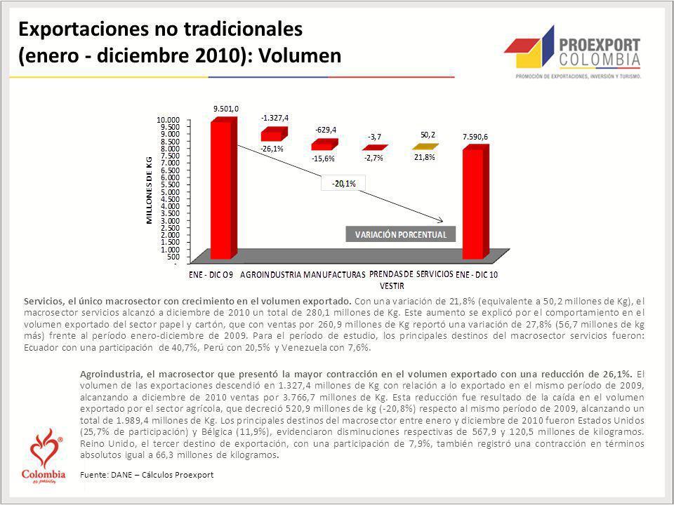 Exportaciones no tradicionales (enero - diciembre 2010): Volumen Agroindustria, el macrosector que presentó la mayor contracción en el volumen exporta
