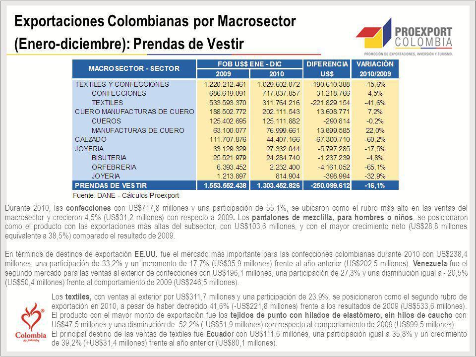 Exportaciones Colombianas por Macrosector (Enero-diciembre): Prendas de Vestir Durante 2010, las confecciones con US$717,8 millones y una participació