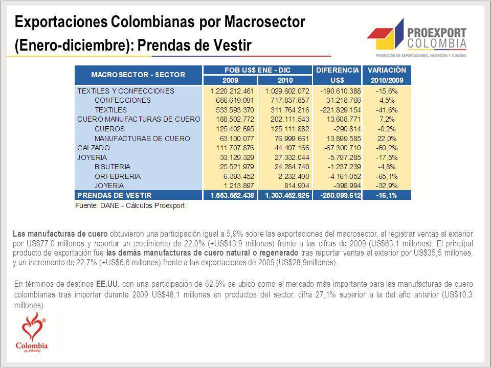 Exportaciones Colombianas por Macrosector (Enero-diciembre): Prendas de Vestir Las manufacturas de cuero obtuvieron una participación igual a 5,9% sob