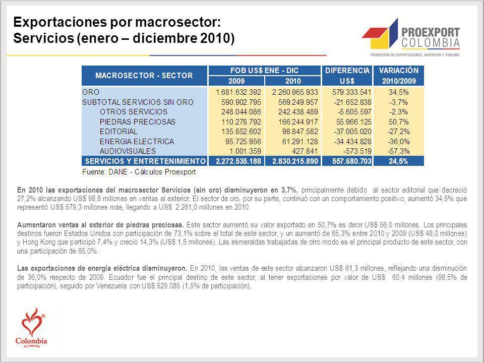 Exportaciones por macrosector: Servicios (enero – diciembre 2010) En 2010 las exportaciones del macrosector Servicios (sin oro) disminuyeron en 3,7%,