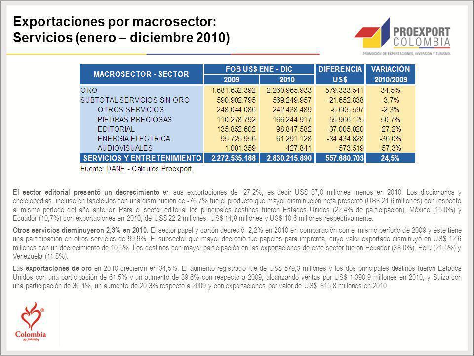 Exportaciones por macrosector: Servicios (enero – diciembre 2010) El sector editorial presentó un decrecimiento en sus exportaciones de -27,2%, es decir US$ 37,0 millones menos en 2010.