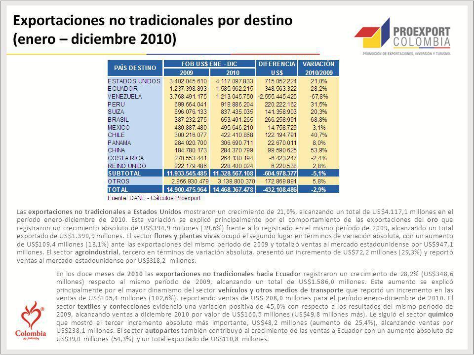Exportaciones no tradicionales por destino (enero – diciembre 2010) Las exportaciones no tradicionales a Estados Unidos mostraron un crecimiento de 21,0%, alcanzando un total de US$4.117,1 millones en el período enero-diciembre de 2010.