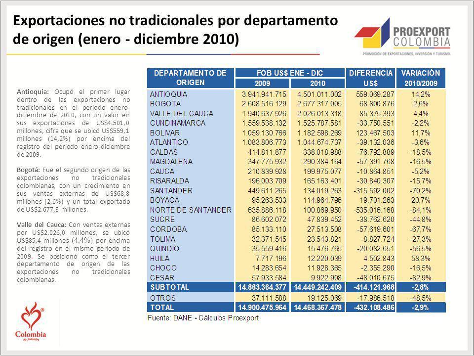 Exportaciones no tradicionales por departamento de origen (enero - diciembre 2010) Antioquia: Ocupó el primer lugar dentro de las exportaciones no tradicionales en el período enero- diciembre de 2010, con un valor en sus exportaciones de US$4.501,0 millones, cifra que se ubicó US$559,1 millones (14,2%) por encima del registro del período enero-diciembre de 2009.