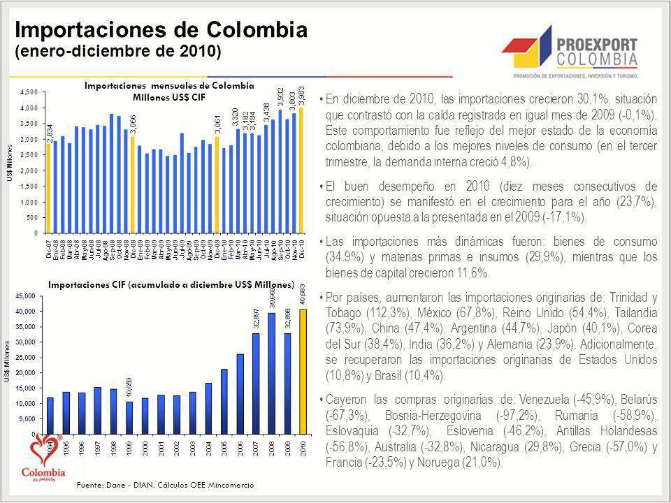 Fuente: Dane - DIAN. Cálculos OEE Mincomercio Importaciones de Colombia (enero-diciembre de 2010) En diciembre de 2010, las importaciones crecieron 30