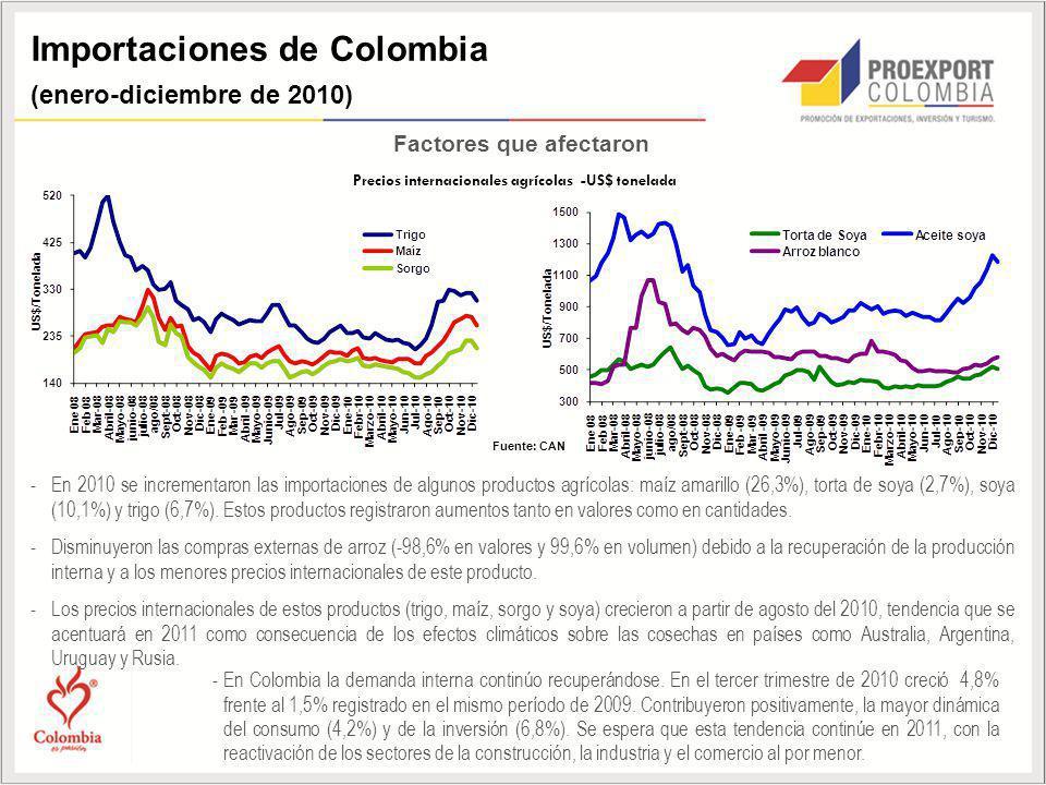 Importaciones de Colombia (enero-diciembre de 2010) Factores que afectaron -En 2010 se incrementaron las importaciones de algunos productos agrícolas: