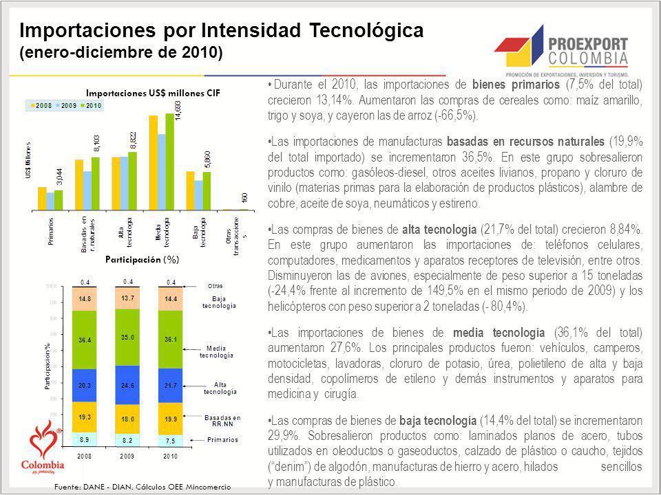 Importaciones por Intensidad Tecnológica (enero-diciembre de 2010) Durante el 2010, las importaciones de bienes primarios (7,5% del total) crecieron 1
