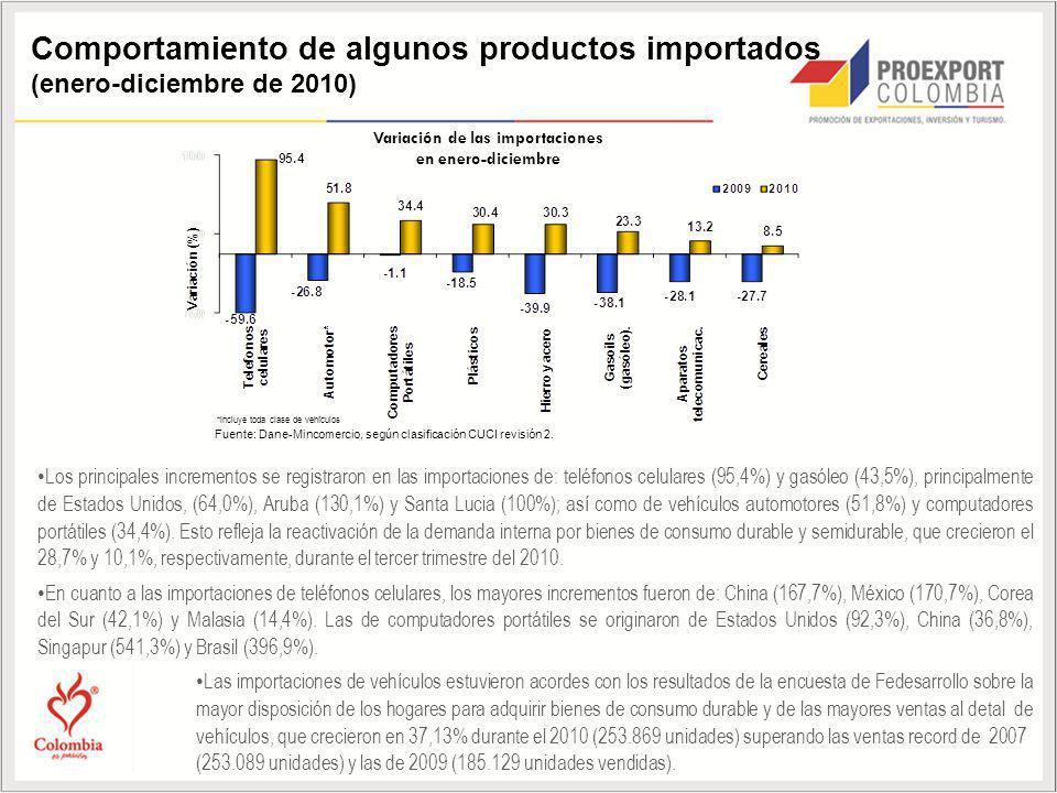 Los principales incrementos se registraron en las importaciones de: teléfonos celulares (95,4%) y gasóleo (43,5%), principalmente de Estados Unidos, (64,0%), Aruba (130,1%) y Santa Lucia (100%); así como de vehículos automotores (51,8%) y computadores portátiles (34,4%).