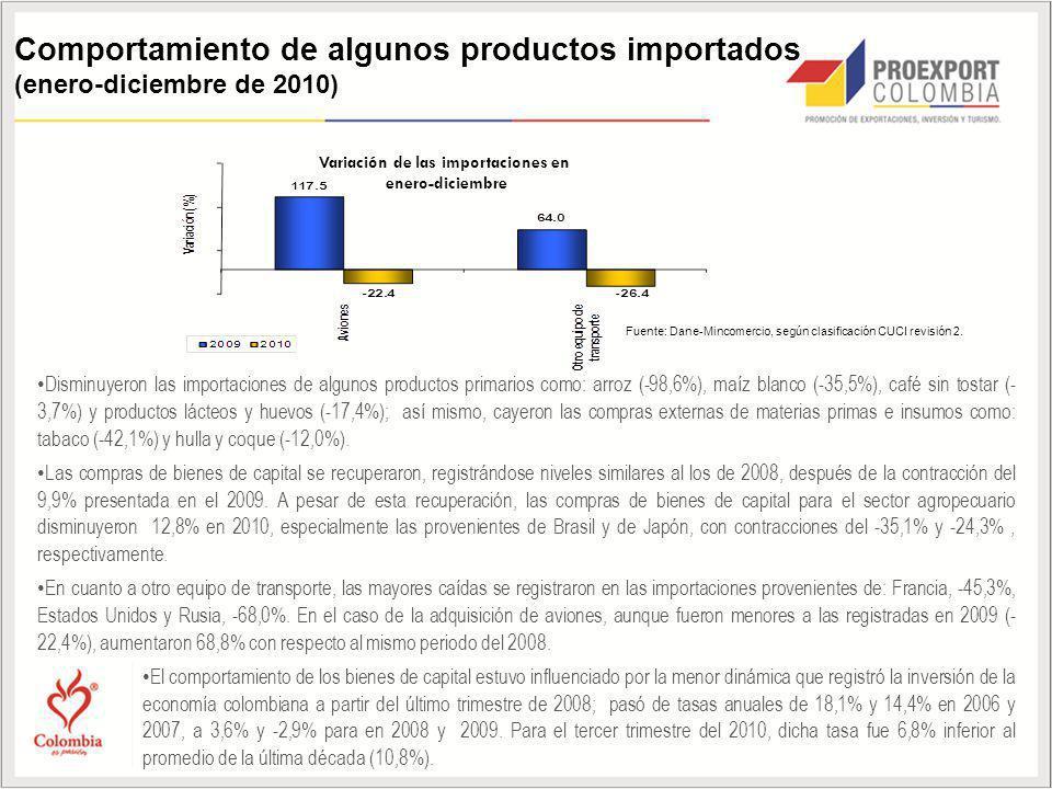 Comportamiento de algunos productos importados (enero-diciembre de 2010) Disminuyeron las importaciones de algunos productos primarios como: arroz (-98,6%), maíz blanco (-35,5%), café sin tostar (- 3,7%) y productos lácteos y huevos (-17,4%); así mismo, cayeron las compras externas de materias primas e insumos como: tabaco (-42,1%) y hulla y coque (-12,0%).