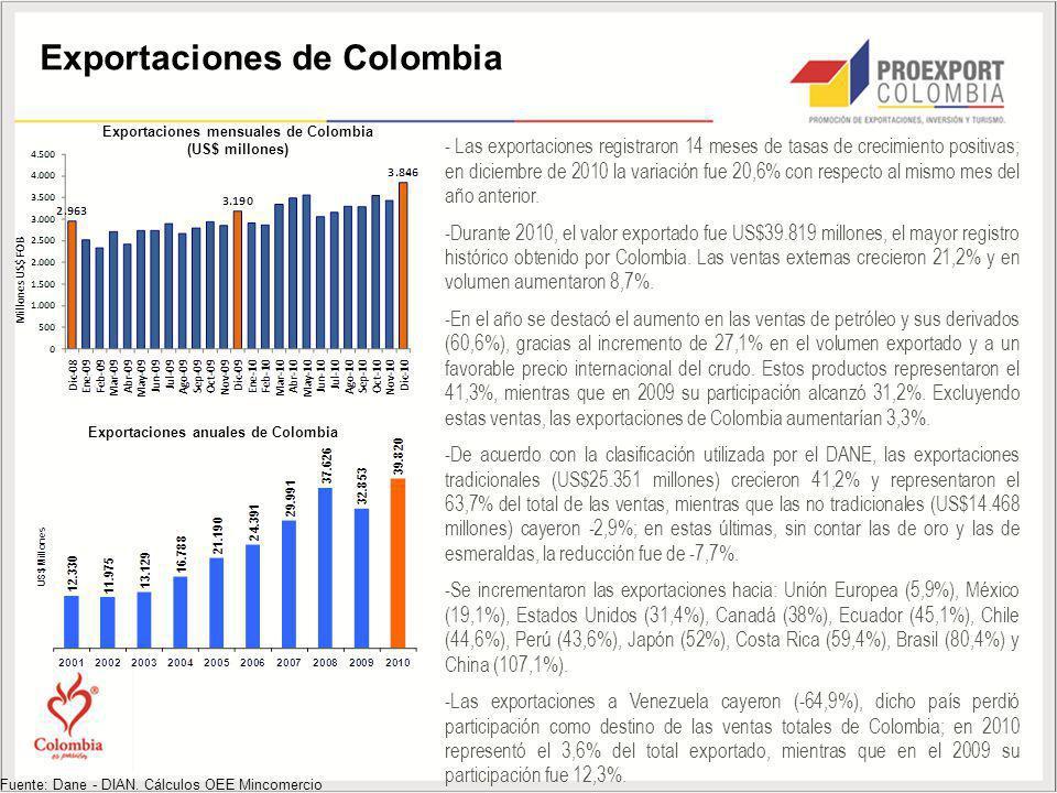 Exportaciones de Colombia Fuente: Dane - DIAN. Cálculos OEE Mincomercio Exportaciones mensuales de Colombia (US$ millones) - Las exportaciones registr