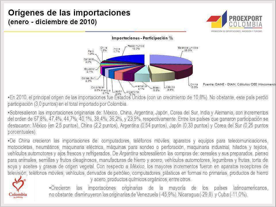 Orígenes de las importaciones (enero - diciembre de 2010) Importaciones - Participación % Fuente: DANE - DIAN. Cálculos OEE Mincomercio En 2010, el pr