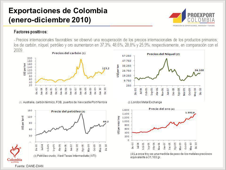 Exportaciones de Colombia (enero-diciembre 2010) Factores positivos: - Precios internacionales favorables: se observó una recuperación de los precios internacionales de los productos primarios; los de carbón, níquel, petróleo y oro aumentaron en 37,3%, 48,6%, 28,8% y 25,9%, respectivamente, en comparación con el 2009.