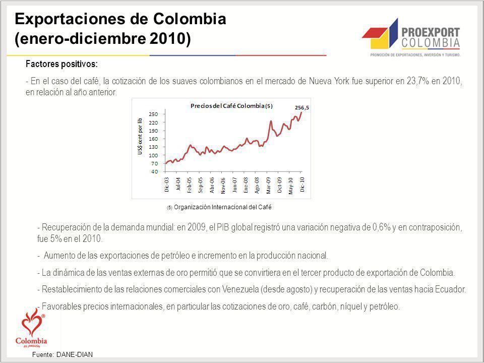 Exportaciones de Colombia (enero-diciembre 2010) Factores positivos: - En el caso del café, la cotización de los suaves colombianos en el mercado de Nueva York fue superior en 23,7% en 2010, en relación al año anterior.