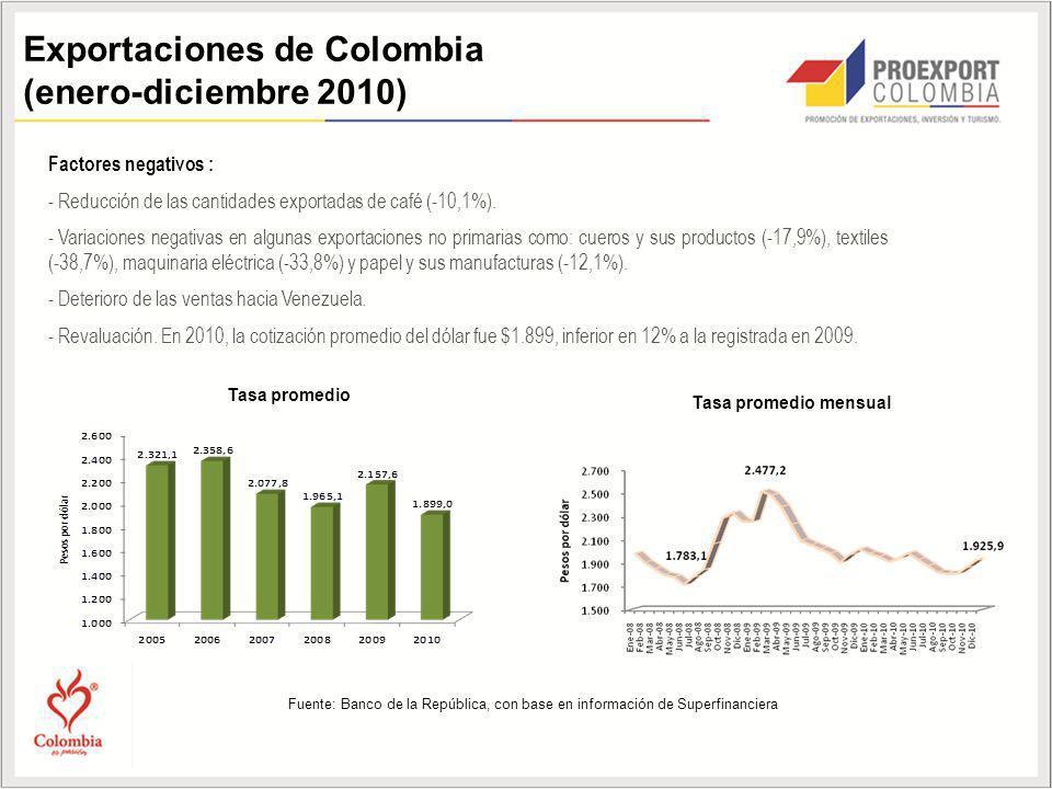Factores negativos : - Reducción de las cantidades exportadas de café (-10,1%). - Variaciones negativas en algunas exportaciones no primarias como: cu