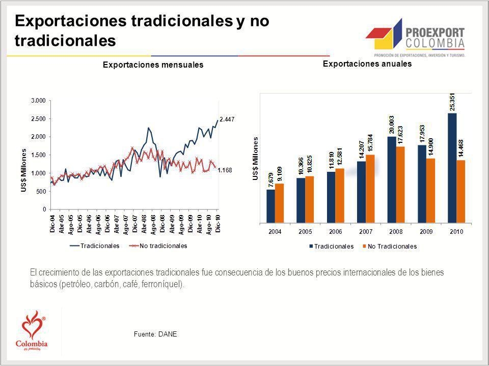 El crecimiento de las exportaciones tradicionales fue consecuencia de los buenos precios internacionales de los bienes básicos (petróleo, carbón, café
