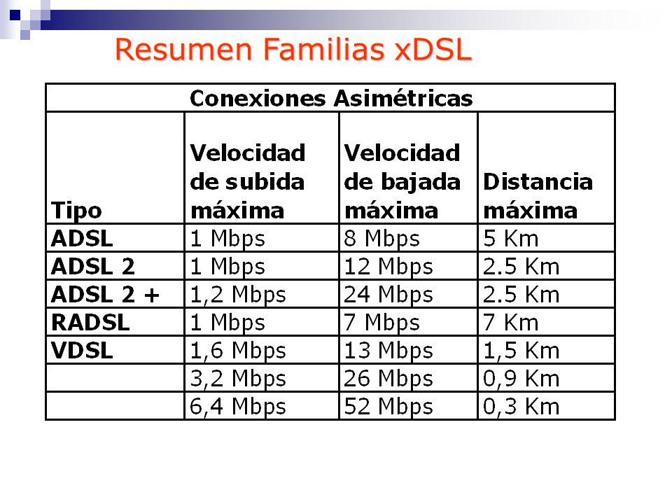 Resumen Familias xDSL