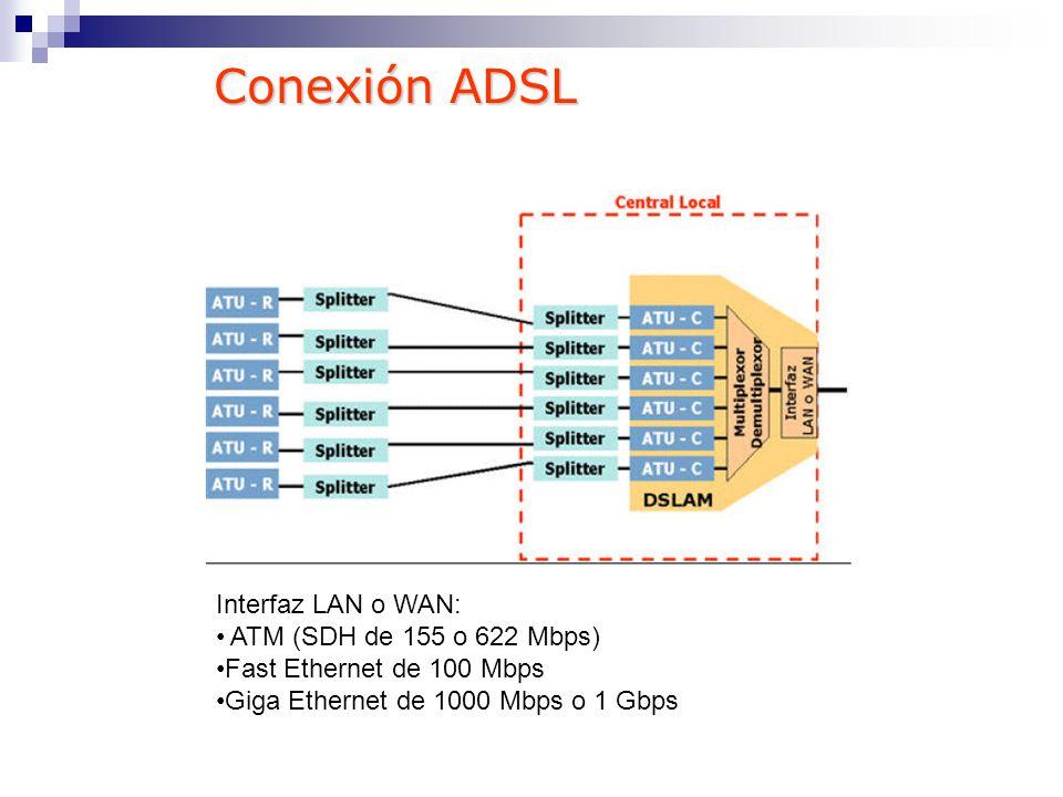 Interfaz LAN o WAN: ATM (SDH de 155 o 622 Mbps) Fast Ethernet de 100 Mbps Giga Ethernet de 1000 Mbps o 1 Gbps Conexión ADSL