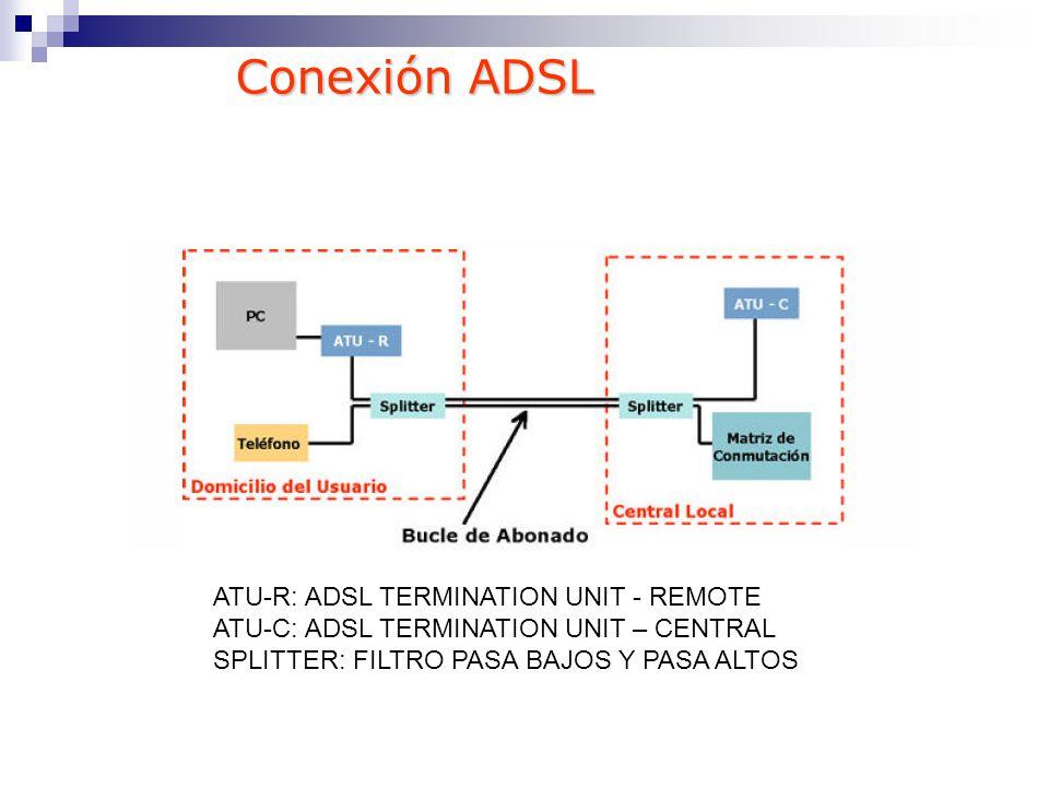 ATU-R: ADSL TERMINATION UNIT - REMOTE ATU-C: ADSL TERMINATION UNIT – CENTRAL SPLITTER: FILTRO PASA BAJOS Y PASA ALTOS Conexión ADSL