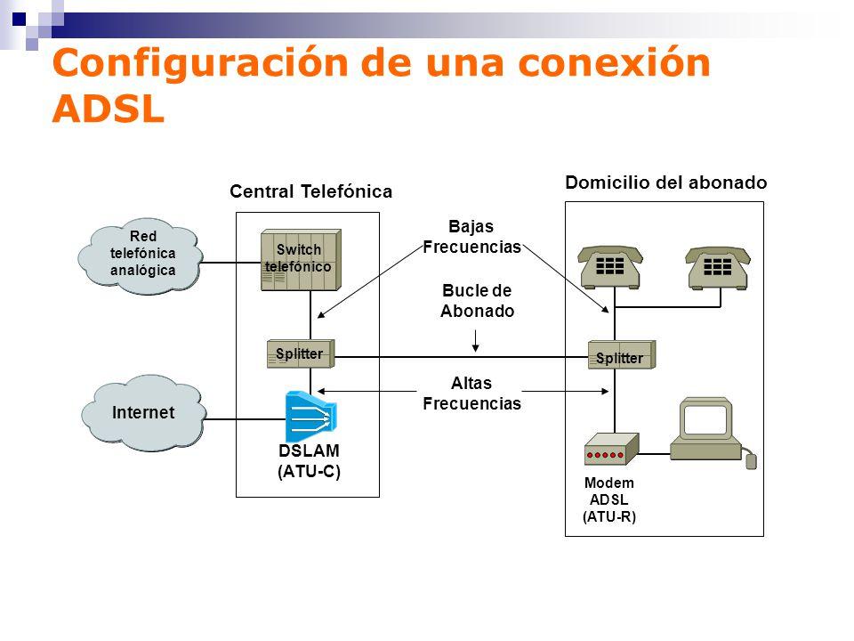 Configuración de una conexión ADSL Switch telefónico Red telefónica analógica Internet DSLAM (ATU-C) Splitter Modem ADSL (ATU-R) Bucle de Abonado Alta