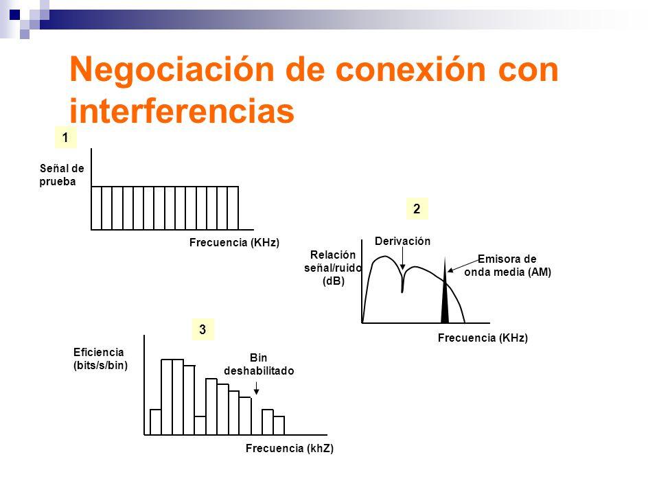 Negociación de conexión con interferencias Frecuencia (KHz) Señal de prueba 1 2 Derivación Frecuencia (KHz) Relación señal/ruido (dB) Emisora de onda