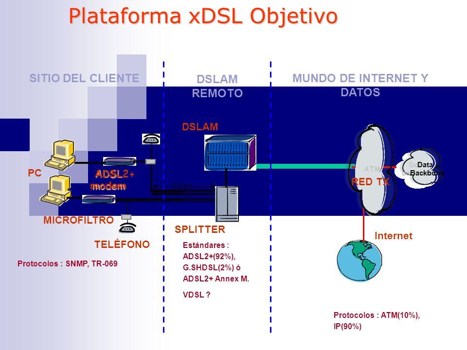 ADSL modem ADSL ADSL 2+ modem TELÉFONO DSLAM MICROFILTRO SPLITTER Data backbone ATM Internet Data backbone Data backbone Backbone ATM RED TX PC SITIO