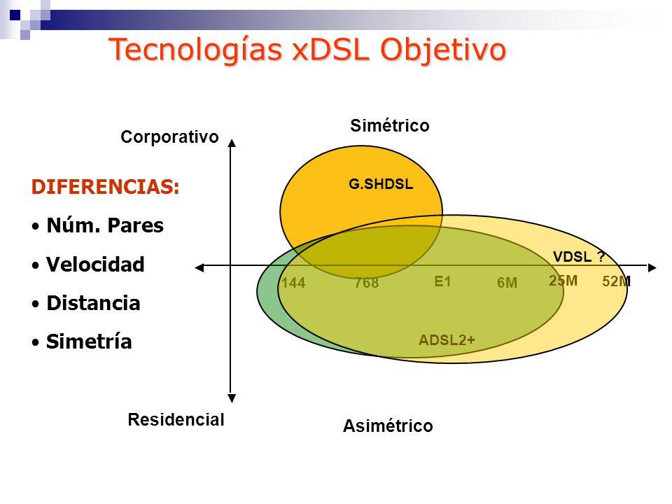 G.SHDSL 6M 52M 144768 E1E1 Corporativo Residencial Simétrico Asimétrico DIFERENCIAS: Núm. Pares Velocidad Distancia Simetría ADSL2+ 25M VDSL ? Tecnolo