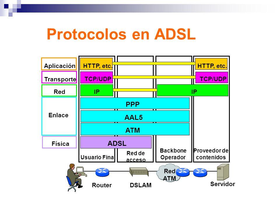 Protocolos en ADSL Usuario Final Red de acceso Backbone Operador Proveedor de contenidos Física Enlace Red Transporte ADSL ATM AAL5 PPP IP TCP/UDP Red