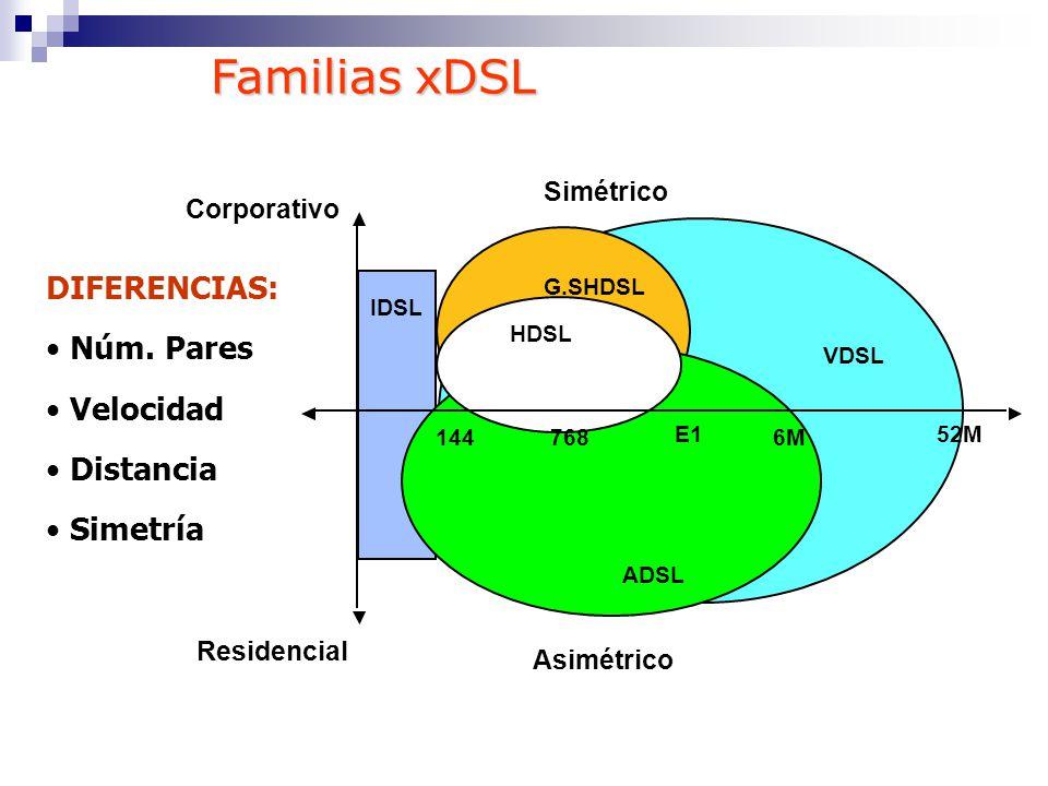 VDSL IDSL G.SHDSL ADSL HDSL 6M 52M 144768 E1E1 Corporativo Residencial Simétrico Asimétrico DIFERENCIAS: Núm. Pares Velocidad Distancia Simetría Famil