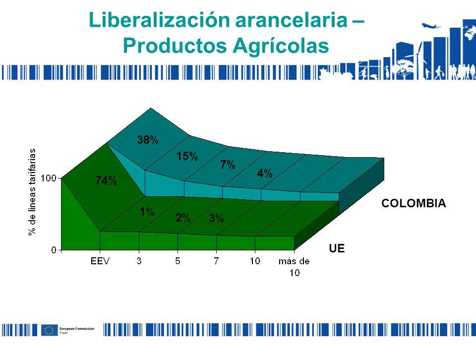 Liberalización arancelaria – Productos Agrícolas UE COLOMBIA