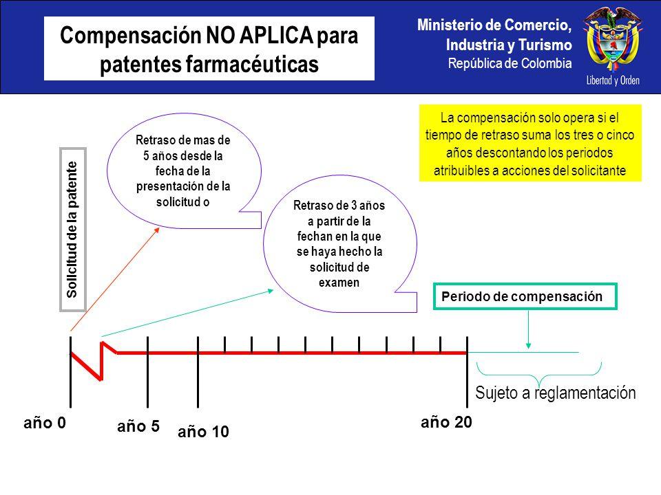año 5 Solicitud de la patente año 10 año 20 Retraso de mas de 5 años desde la fecha de la presentación de la solicitud o año 0 Periodo de compensación