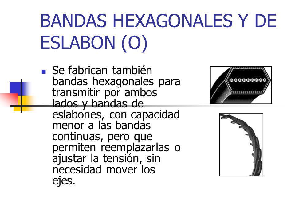 BANDAS TIPO 0 Las bandas redondas se utilizan en transmisiones de poca potencia, como maquinas de oficina y enseres domésticos.