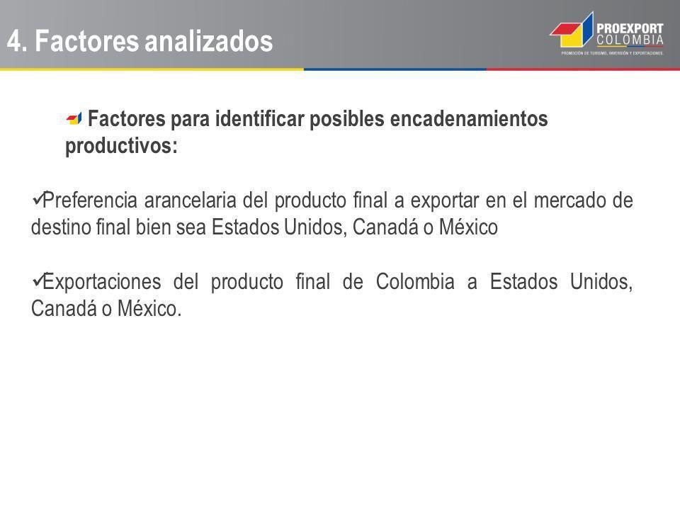 Factores para identificar posibles encadenamientos productivos: Preferencia arancelaria del producto final a exportar en el mercado de destino final bien sea Estados Unidos, Canadá o México Exportaciones del producto final de Colombia a Estados Unidos, Canadá o México.