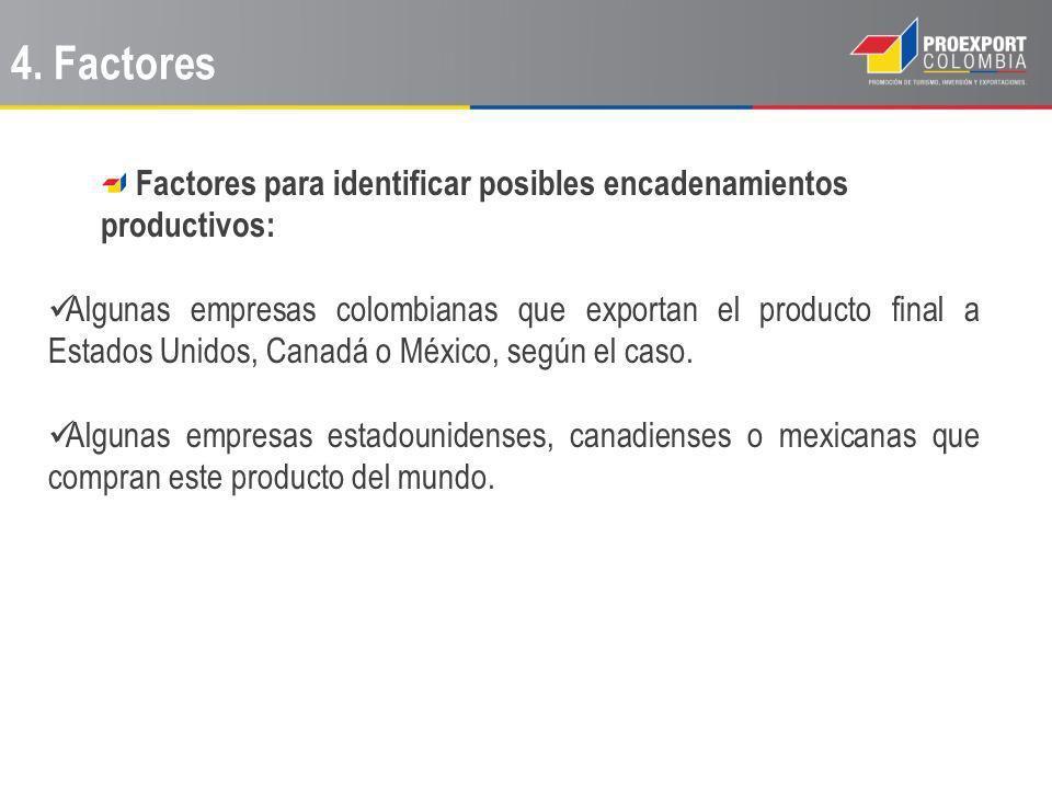 Factores para identificar posibles encadenamientos productivos: Algunas empresas colombianas que exportan el producto final a Estados Unidos, Canadá o México, según el caso.