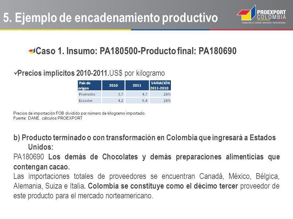 Caso 1. Insumo: PA180500-Producto final: PA180690 Precios implícitos 2010-2011. US$ por kilogramo Precios de importación FOB dividido por número de ki