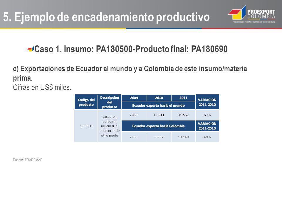Caso 1. Insumo: PA180500-Producto final: PA180690 c) Exportaciones de Ecuador al mundo y a Colombia de este insumo/materia prima. Cifras en US$ miles.